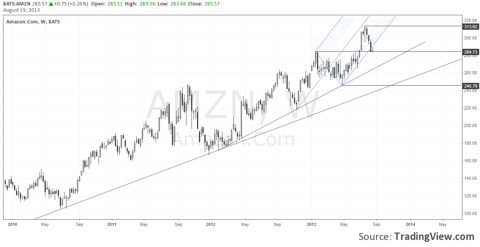 Amazon - Weekly Chart