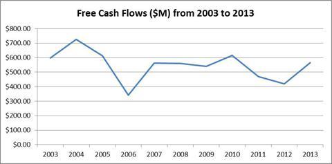 Free Cash Flows (2003 to 2013)