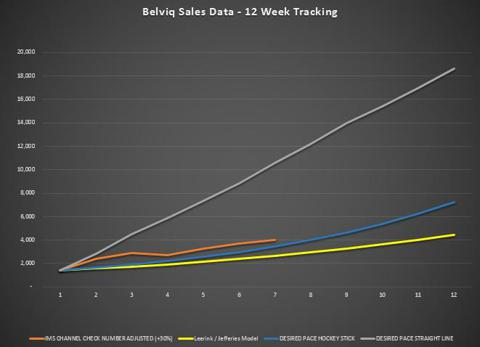 Belviq Sales Tracking - 12 Week