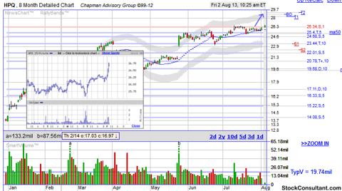 HPQ breakout stock chart from http://www.stockconsultant.com