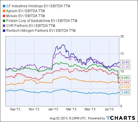 CF EV / EBITDA TTM Chart