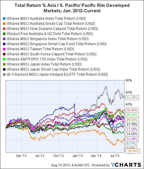 EWA Total Return Price Chart