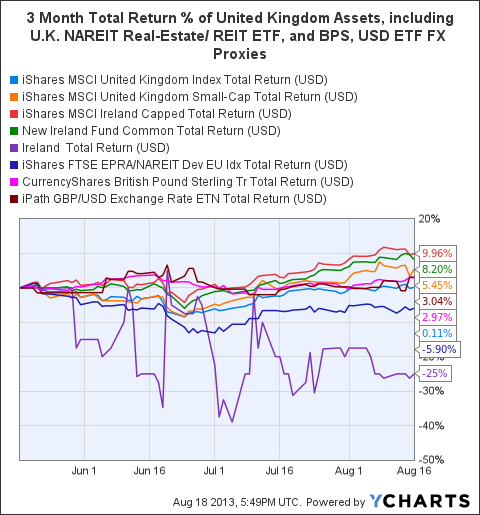 EWU Total Return Price Chart