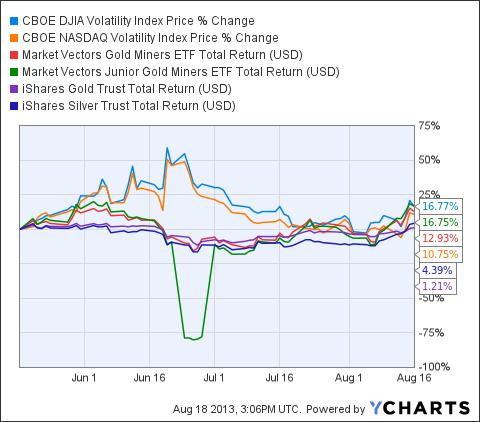 ^VXD Chart