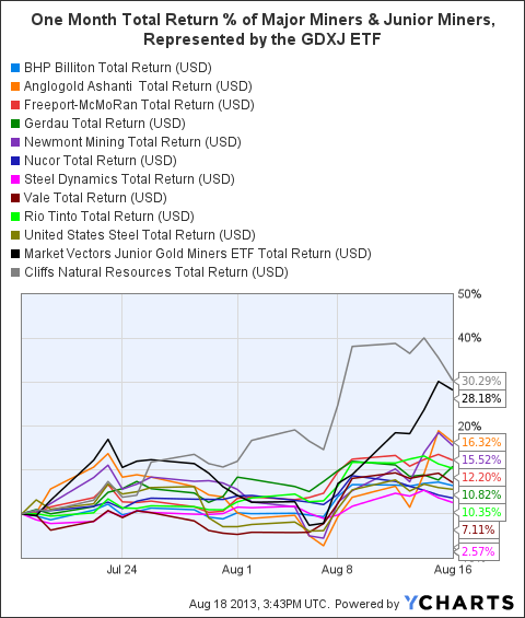 BHP Total Return Price Chart