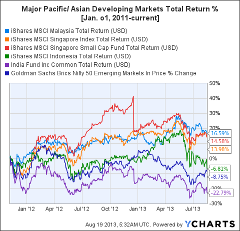 EWM Total Return Price Chart