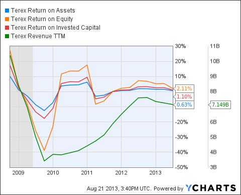 TEX Return on Assets Chart
