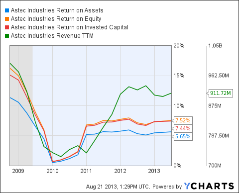 ASTE Return on Assets Chart