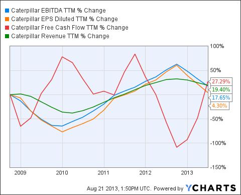 CAT EBITDA TTM Chart