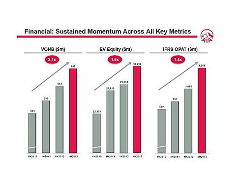 AIA key figures trend