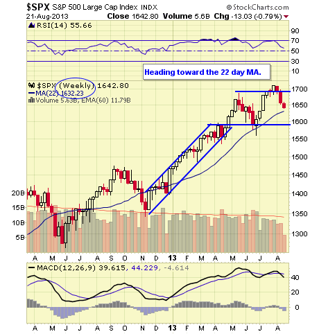 .SPX WEEKLY
