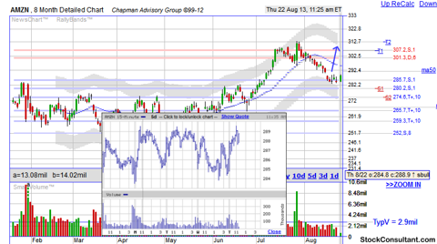 AMZN support and resistance stock chart provided bt http://www.stockconsultant.com