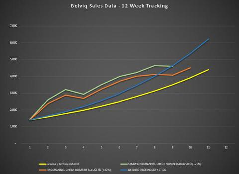 Belviq Sales Week 10