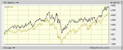 PG against the Dow Aug 2003 - Aug 2013