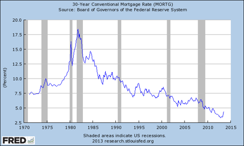Graph of 30-Year Conventional Mortgage Rate