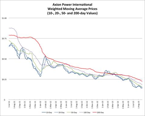 8.25.13 AXPW Price