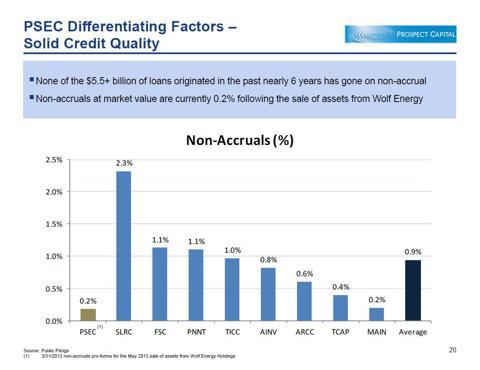 Selected BDCs