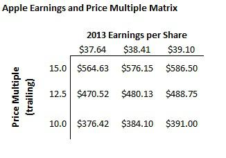 Apple Earnings and Price Targets