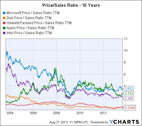 MSFT Price / Sales Ratio TTM Chart