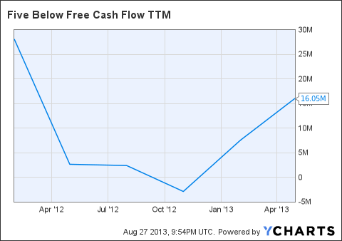 FIVE Free Cash Flow TTM Chart