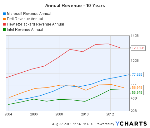 MSFT Revenue Annual Chart