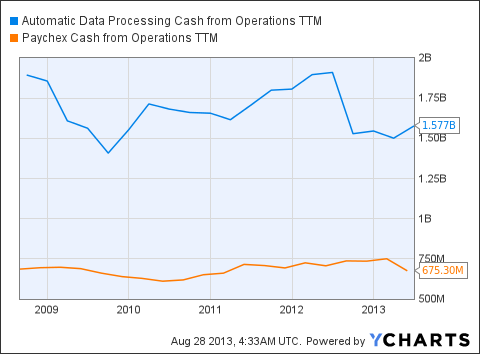 ADP Cash from Operations TTM Chart