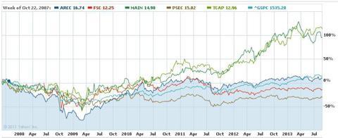 Comparison Chart: ARCC, FSC, MAIN, PSEC, TCAP vs. S&P 500