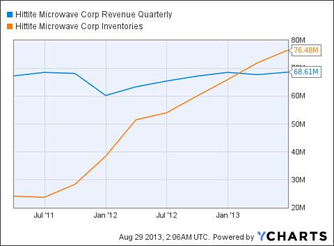 HITT Revenue Quarterly Chart