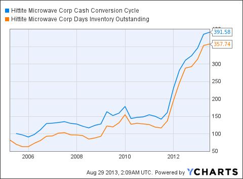 HITT Cash Conversion Cycle Chart