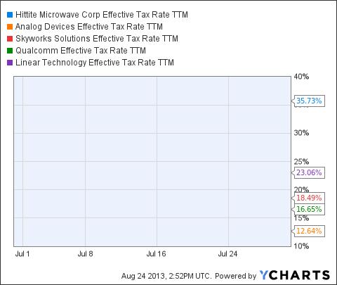 HITT Effective Tax Rate TTM Chart