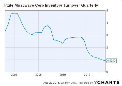 HITT Inventory Turnover Quarterly Chart