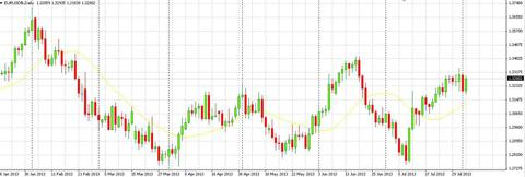 Euro around 1.30