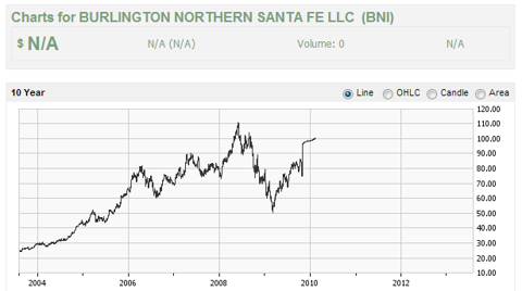 Ticker was bni fortunately investorpoint still has a partial 10 year