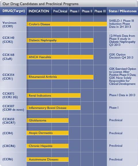 http://www.chemocentryx.com/images/pipeline.jpg