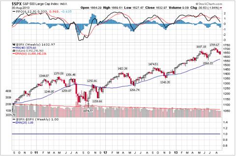 S&P500 is still bullish