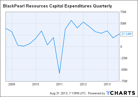 PXX Capital Expenditures Quarterly Chart