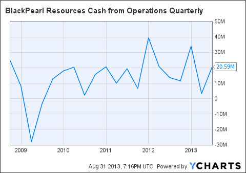 PXX Cash from Operations Quarterly Chart