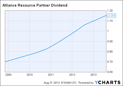 ARLP Dividend Chart