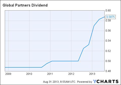 GLP Dividend Chart