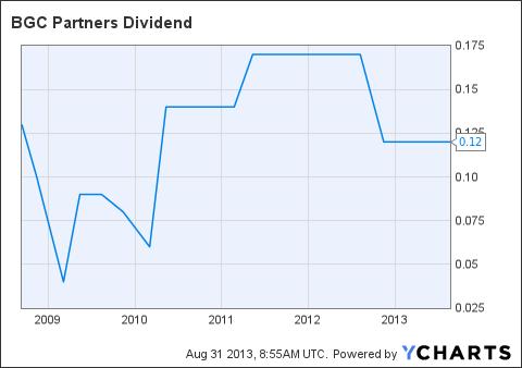 BGCP Dividend Chart