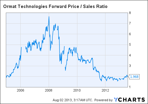 ORA Forward Price / Sales Ratio Chart