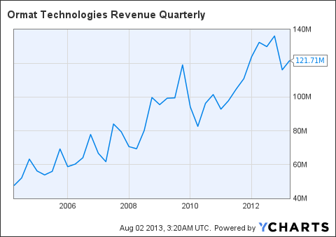 ORA Revenue Quarterly Chart