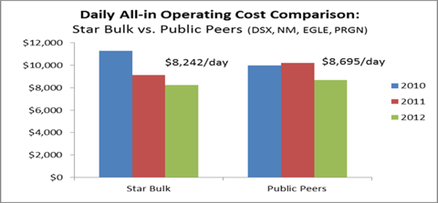 Daily All-in Operating Cost Comparison: SBLK vs. peers