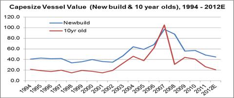 Capesize Vessel Value (New build & 10 year old), 1994 - 2012E