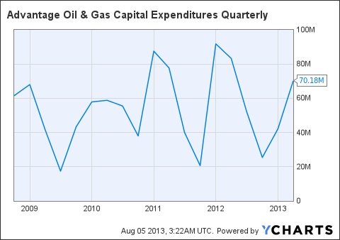 AAV Capital Expenditures Quarterly Chart