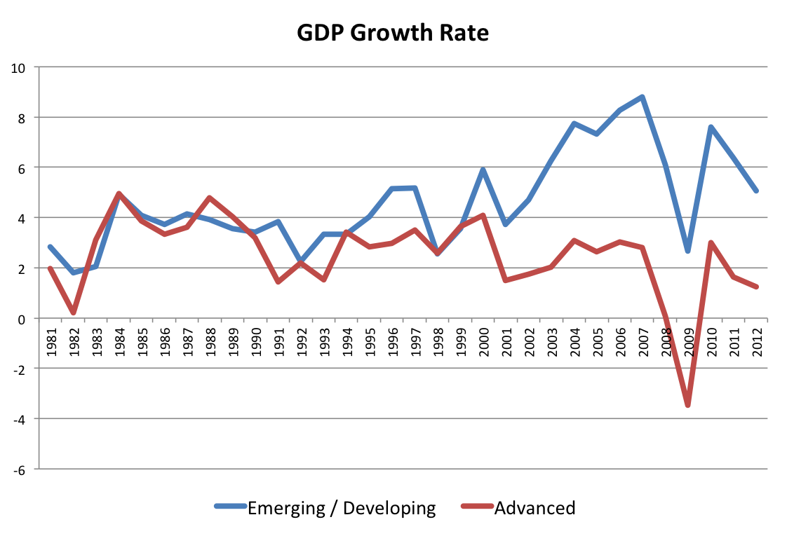 potential growth in developing economy While growth-and-development economists over the decades have extensively documented policies that have driven growth in emerging economies, the contribution to the growth of globally competitive, nimbly managed, and highly productive companies has been less studied.