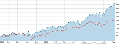 Powershares Aerospace & Defense ETF (in blue) vs. the S&P500 in red