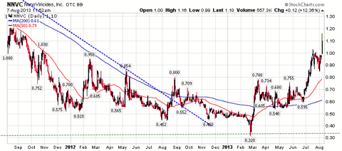 NNVC Chart
