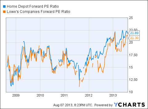 HD Forward PE Ratio Chart