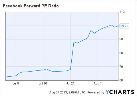 FB Forward PE Ratio Chart